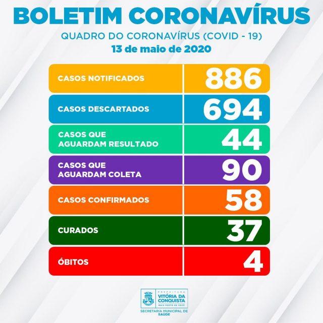 Conquista: Sobe para 58 os casos confirmados de coronavírus