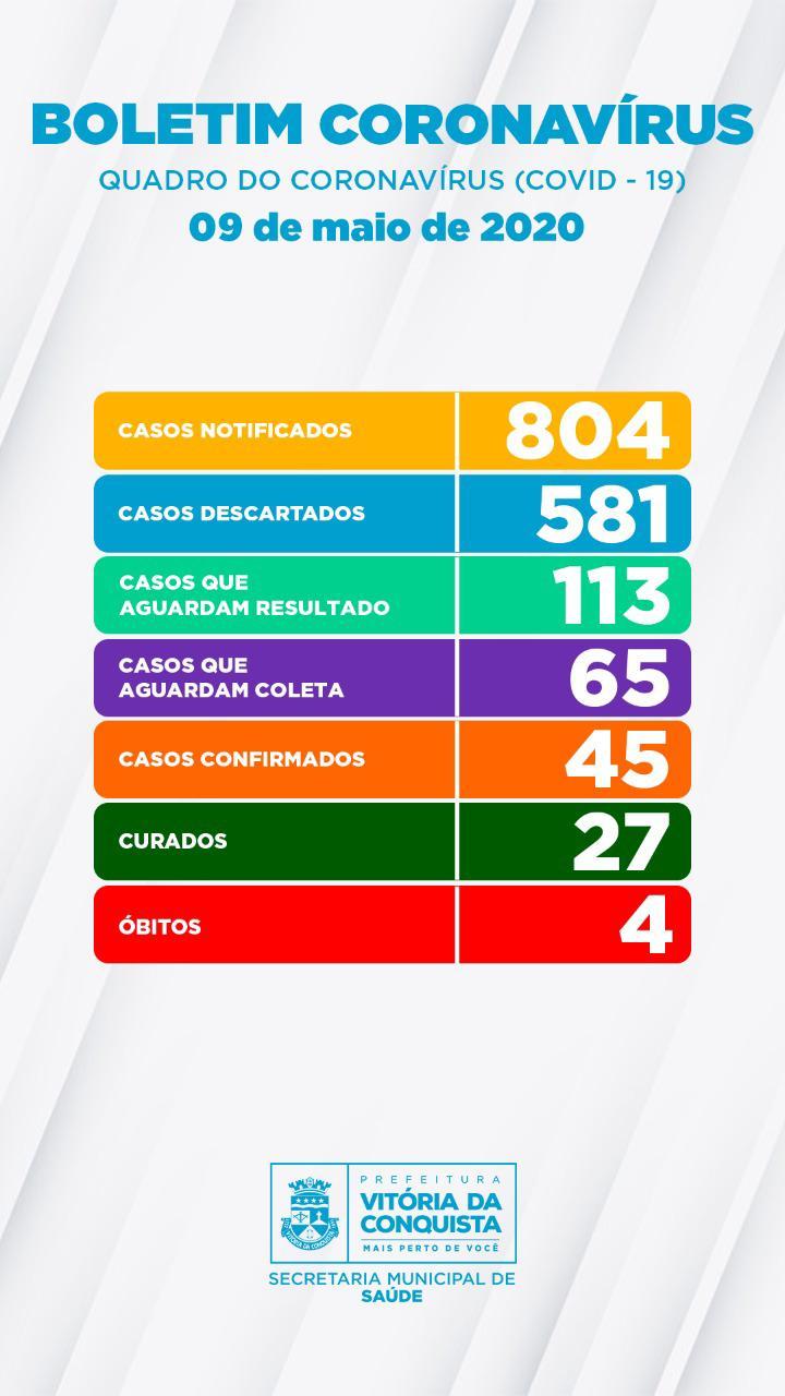 Conquista: Sobe para 45 o número de casos de coronavírus na cidade