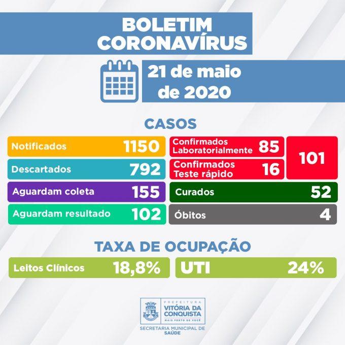 Conquista chega a 101 casos confirmados de coronavírus