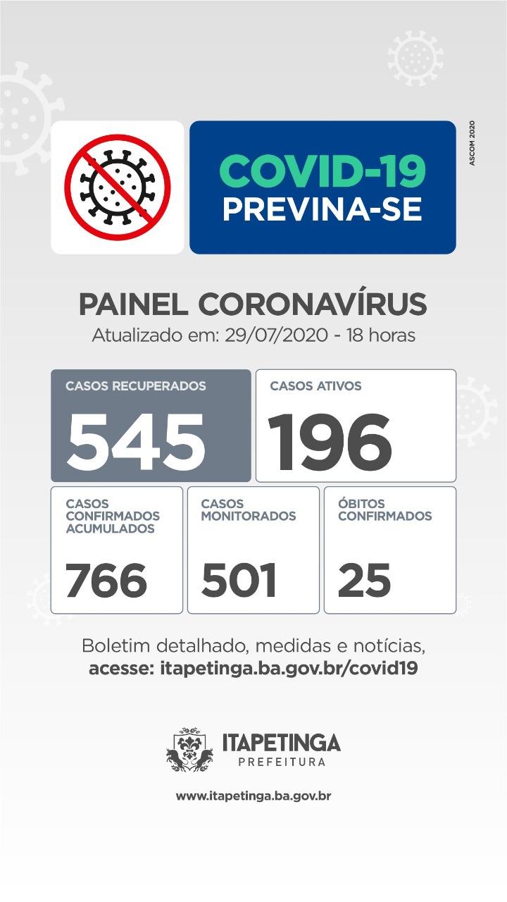Quarta-feira: Itapetinga Registra 11 Novos Casos De Pessoas Infectadas Pelo Novo Coronavírus, Número De Recuperados Chega a 545