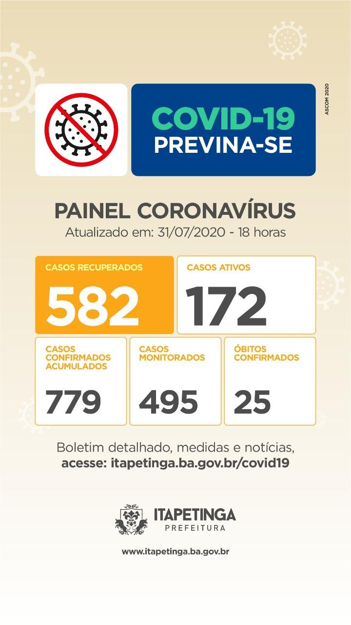 Sexta-feira: Chegou A 582 O Número De Pessoas Curadas Da Covid-19 Em Itapetinga