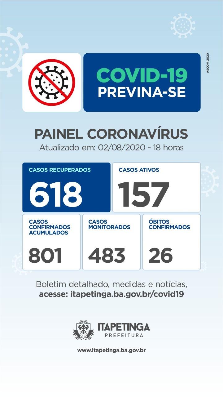 Domingo: Chegou A 618 O Número De Pessoas Curadas Da Covid-19 Em Itapetinga