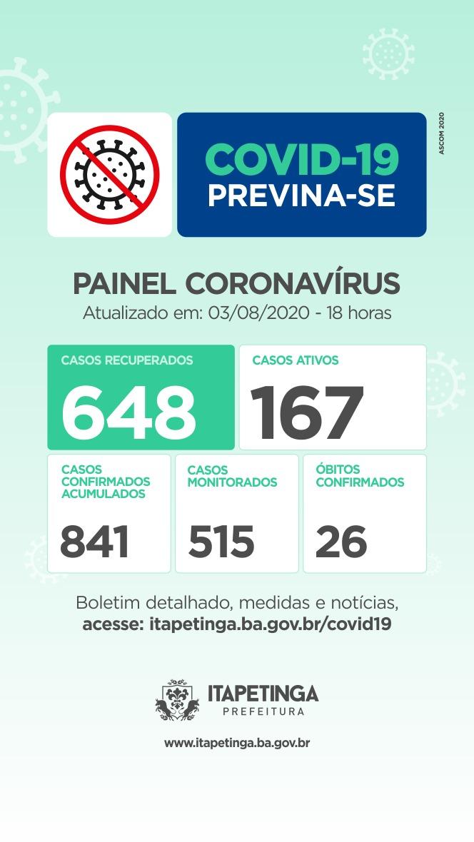 Segunda-feira: Chegou A 648 O Número De Pessoas Curadas Da Covid-19 Em Itapetinga