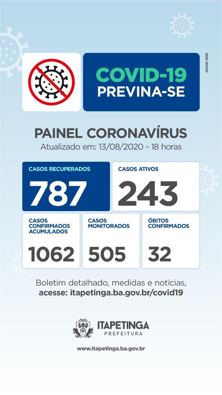 Quinta-feira: Chegou A 787 O Número De Pessoas Curadas Da Covid-19 Em Itapetinga