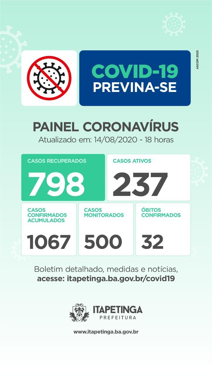 Sexta-feira: Chegou A 798 O Número De Pessoas Curadas Da Covid-19 Em Itapetinga