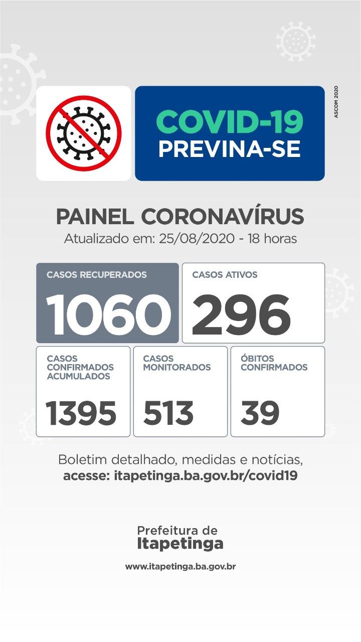 Terça-feira: Chegou A 1060 o Número De Pessoas Curadas Da Covid-19 Em Itapetinga