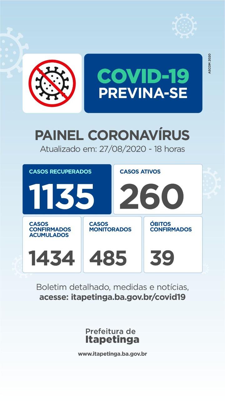 Quinta-Feira: Chegou A 1135 o Número De Pessoas Curadas Da Covid-19 Em Itapetinga