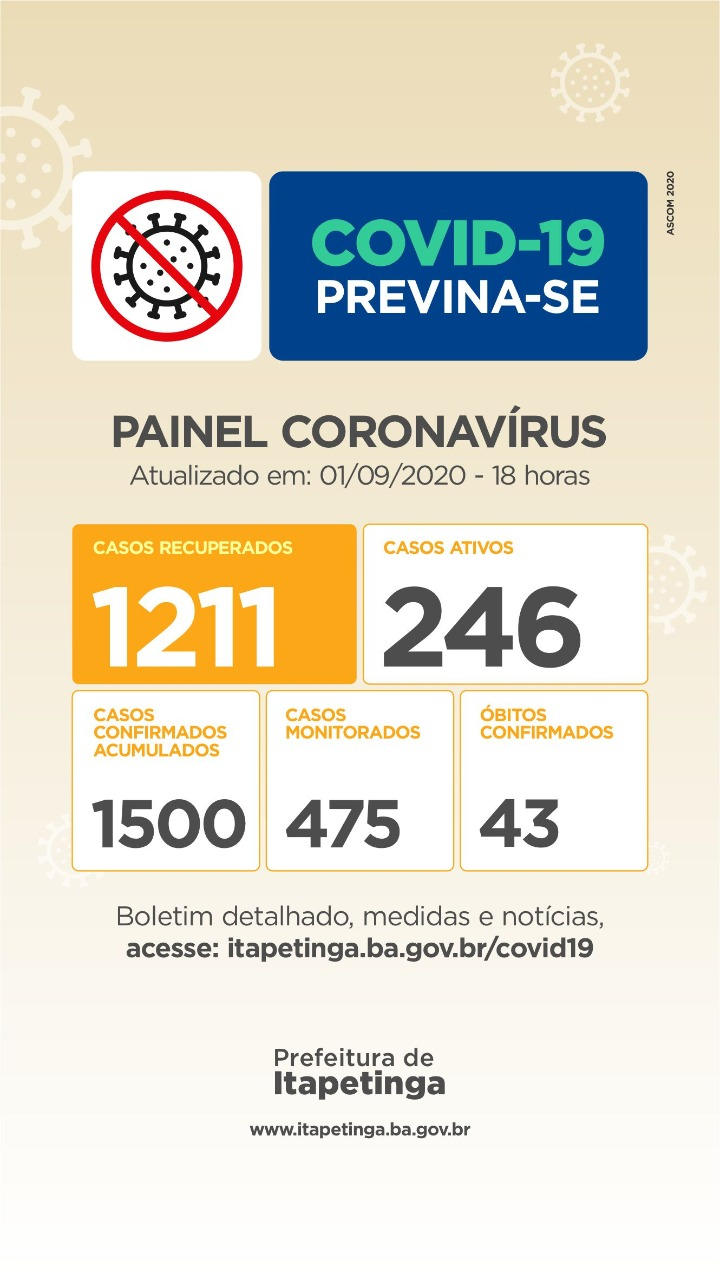 Terça-Feira: Itapetinga Registra A 43ª Vítima Fatal por Coronavirus