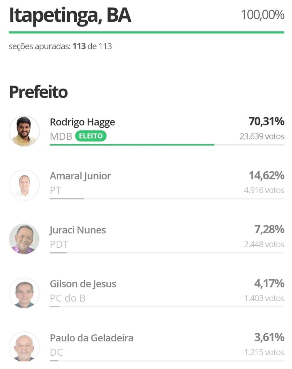 Itapetinga: Rodrigo hagge vence com 23.639 votos e faz maioria na Câmara
