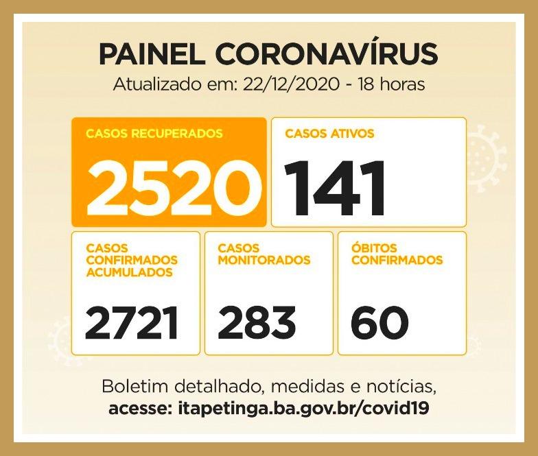 Painel coronavírus Itapetinga:18 novos casos de contaminação, 08 pessoas recuperadas da doença e 1 óbito nas últimas 24 horas