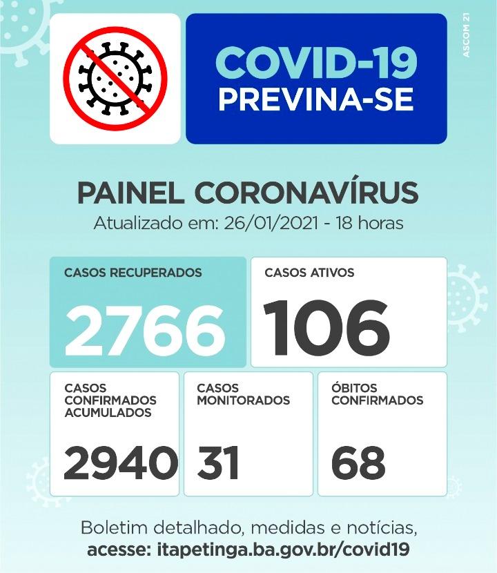 Painel coronavírus Itapetinga: 19 pessoas contaminadas e um novo óbito foram notificados nas últimas 24 horas