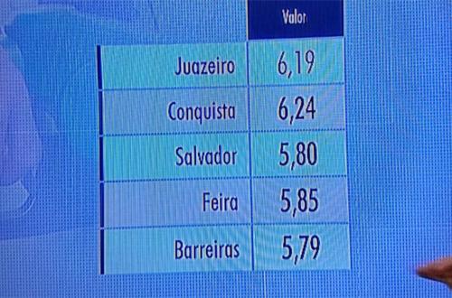 Itapetinga tem a gasolina mais cara entre as grandes cidades da Bahia